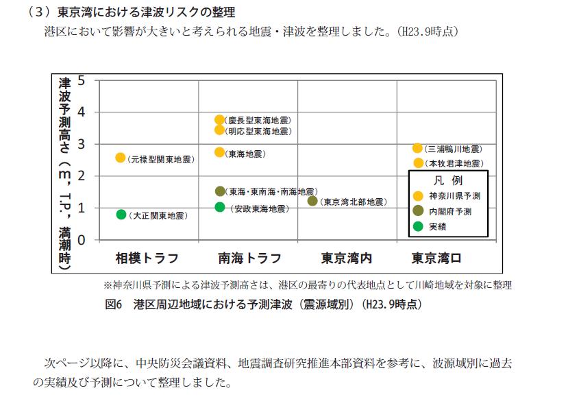 港区周辺地域における予測津波